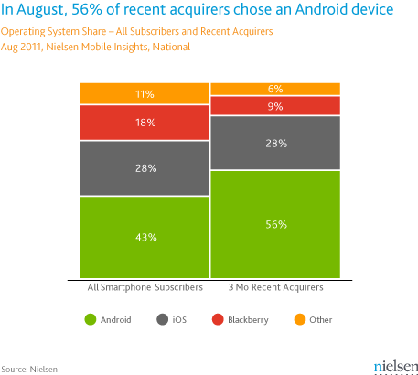Android on the prowl: 56% of the mobile phone users brought an Android in the last 3 months
