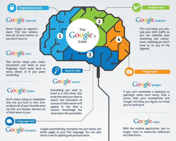 How Google is changing our Memory – Infographics