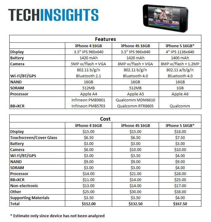 Iphone5 Iphone4s Iphone4 Parts Price List