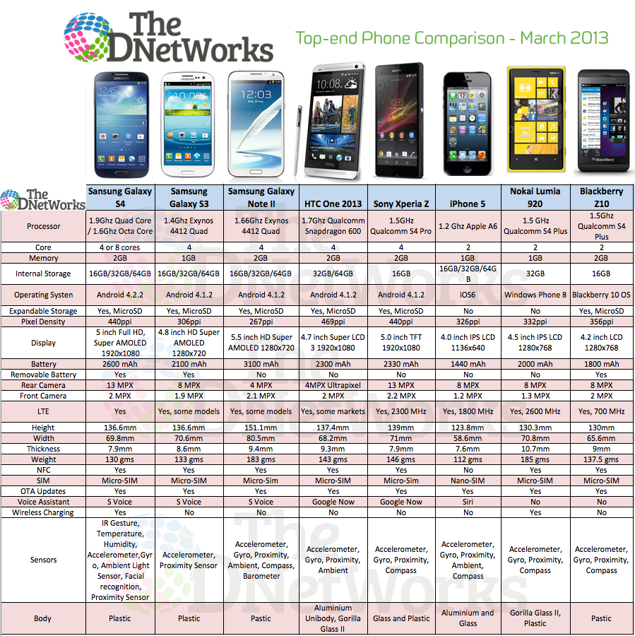 Samsung Galaxy S4 vs S3 vs Note II vs HTC One vs Sony Xperia Z vs iPhone 5 vs Nokia Lumia 920 vs Blackberry Z10